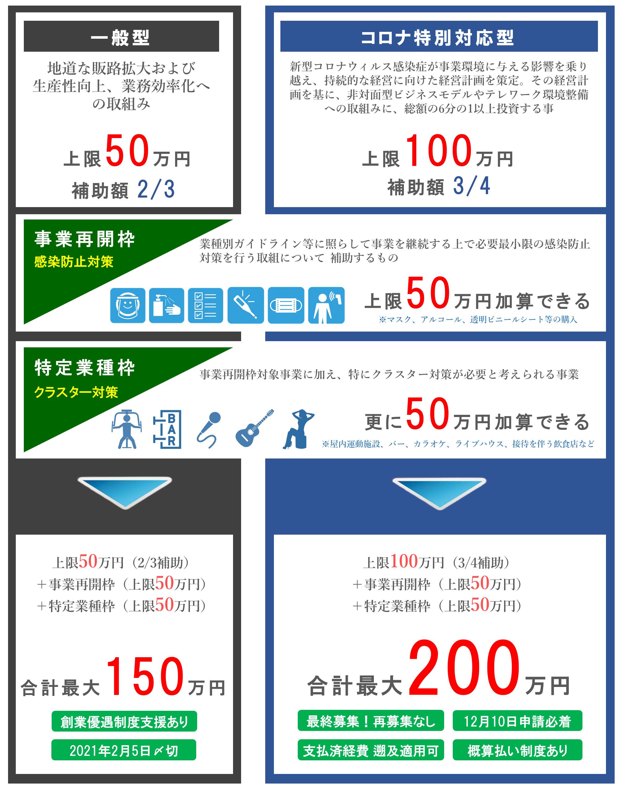 小規模事業者持続化補助金制度 概略図