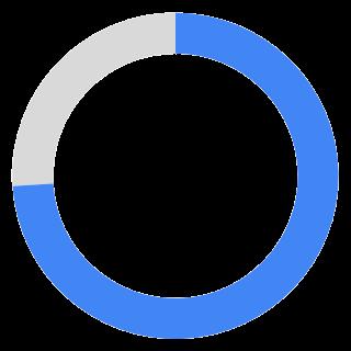 エリア+業種で検索する割合
