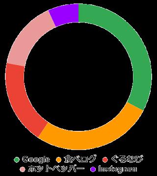 飲食店情報を調べる媒体の割合